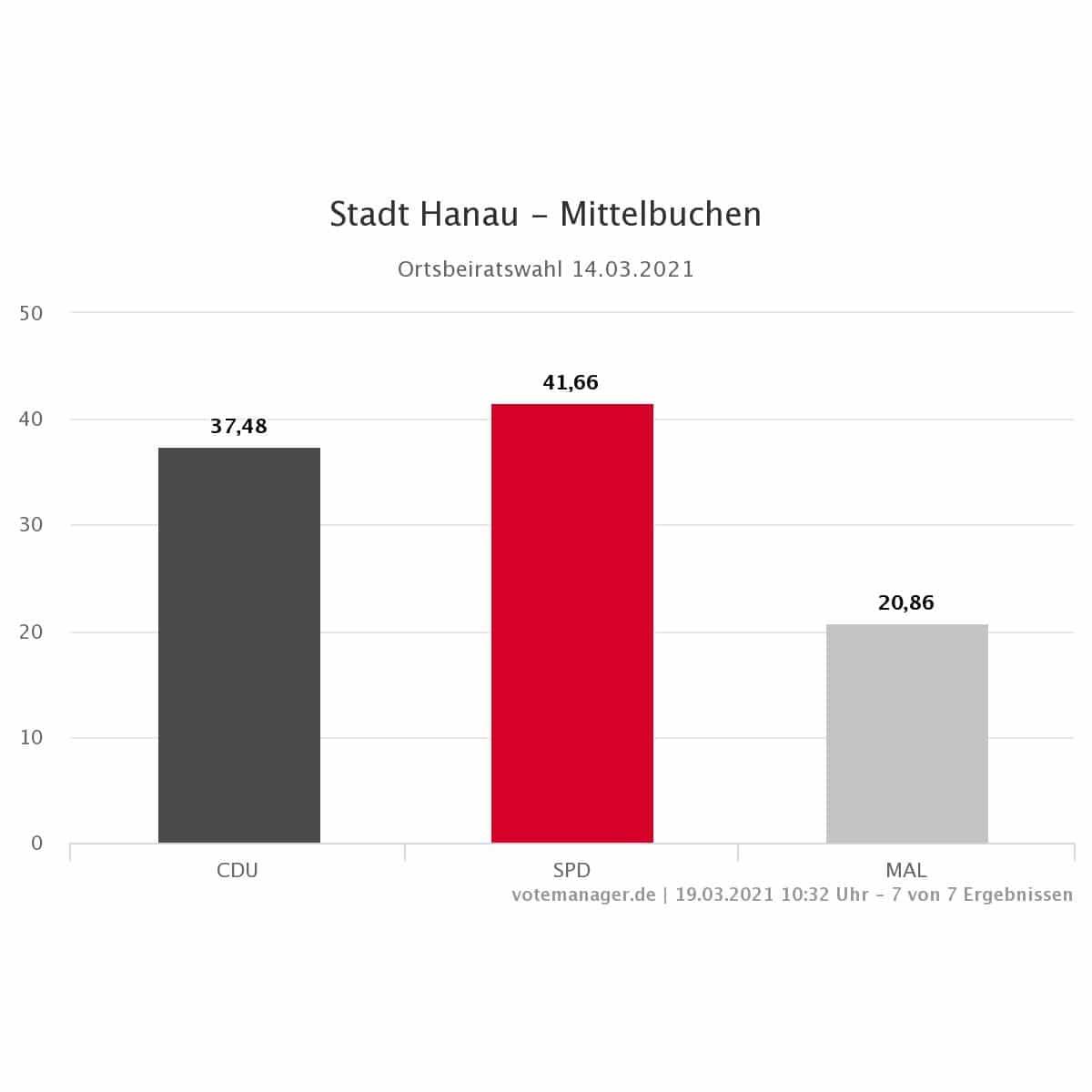2021 KW Hanau Mittelbuchen Prozent